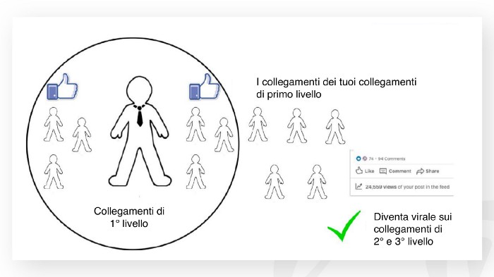 linkedin engagement pod